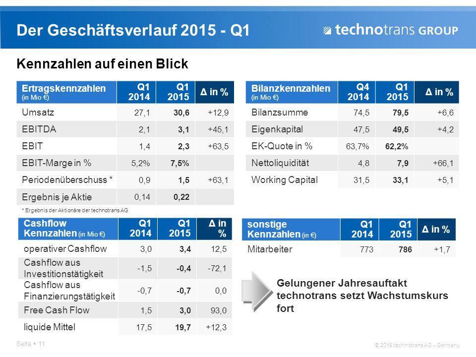 Der Geschäftsverlauf 2015 - Q1