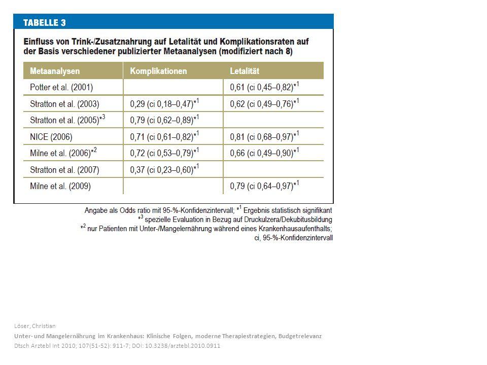 Löser, Christian Unter- und Mangelernährung im Krankenhaus: Klinische Folgen, moderne Therapiestrategien, Budgetrelevanz.