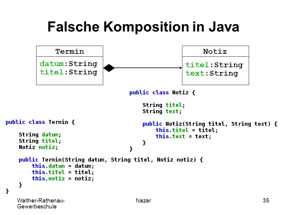 Falsche Komposition in Java