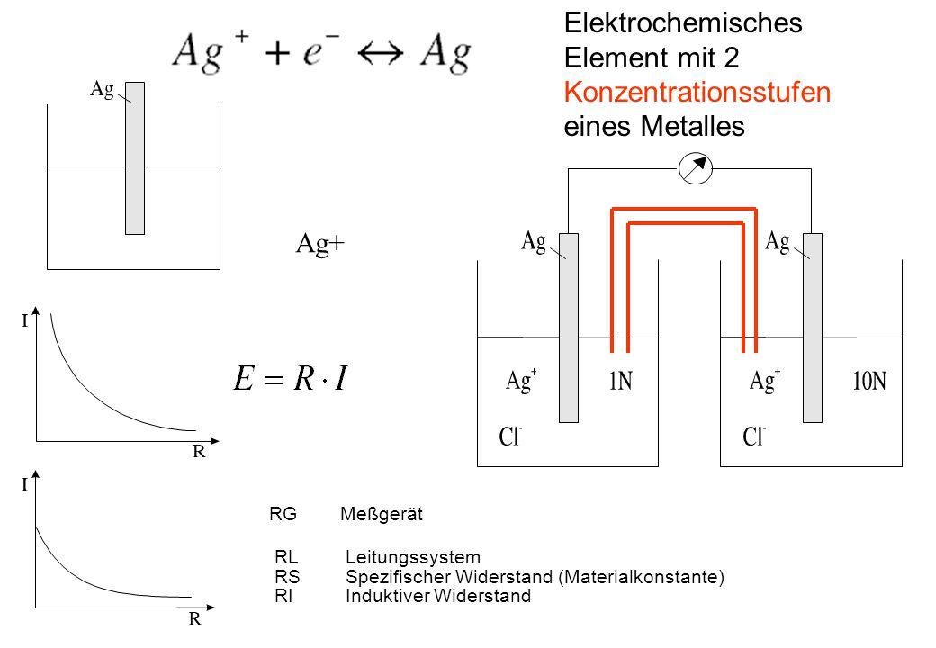 Konzentrationsstufen eines Metalles