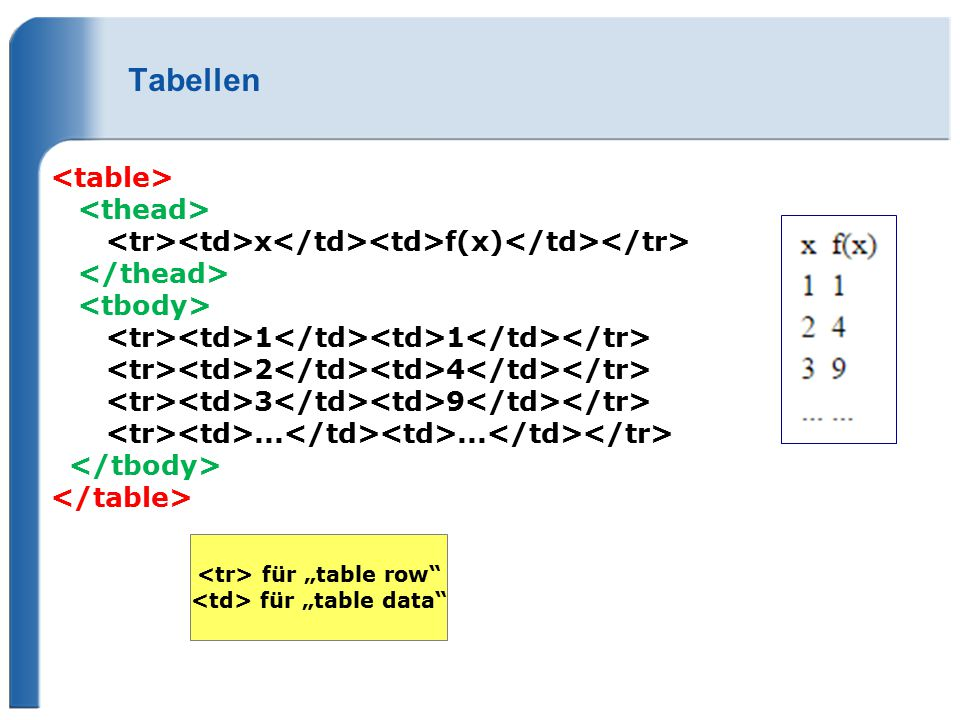"<tr> für ""table row <td> für ""table data"