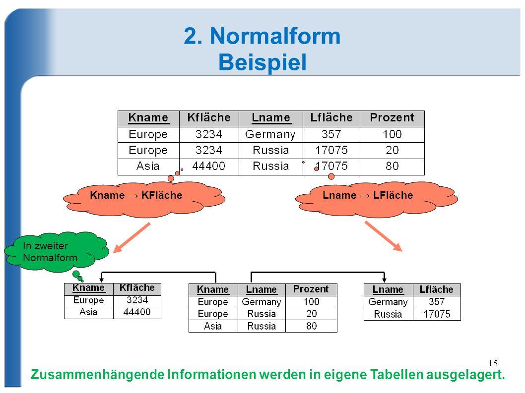 2. Normalform Beispiel. Kname → KFläche. Lname → LFläche. In zweiter Normalform.