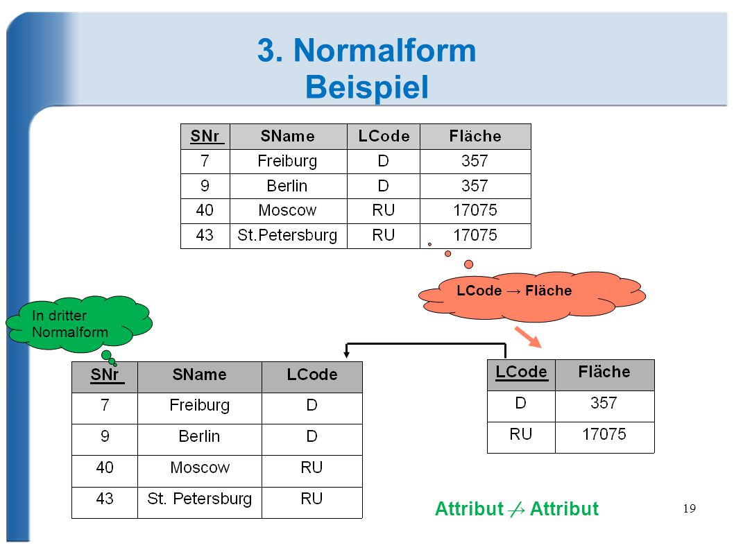 3. Normalform Beispiel Attribut → Attribut LCode → Fläche