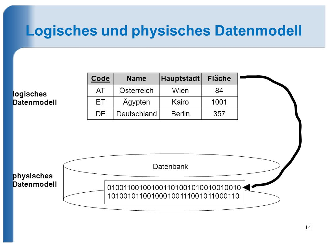 Logisches und physisches Datenmodell