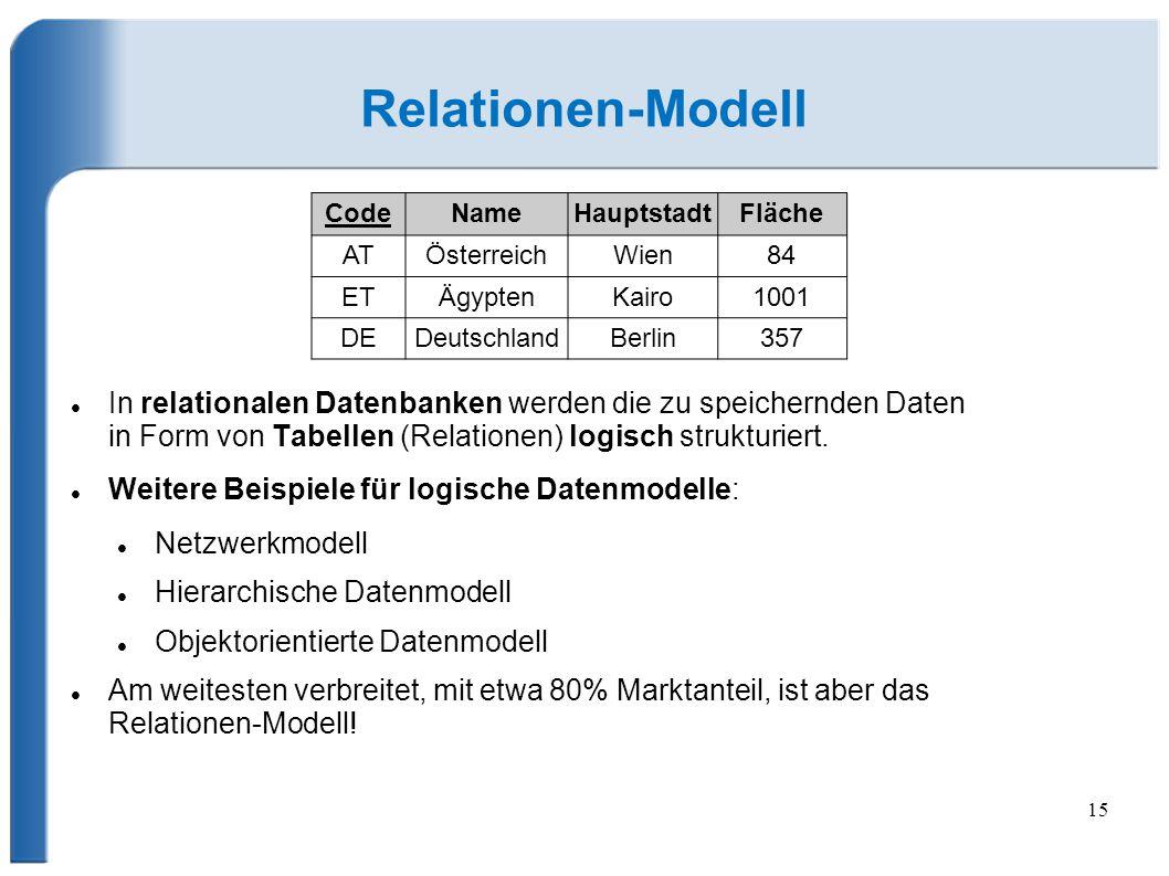Relationen-Modell Code. Name. Hauptstadt. Fläche. AT. Österreich. Wien. 84. ET. Ägypten. Kairo.