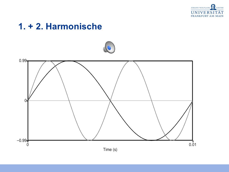 1. + 2. Harmonische
