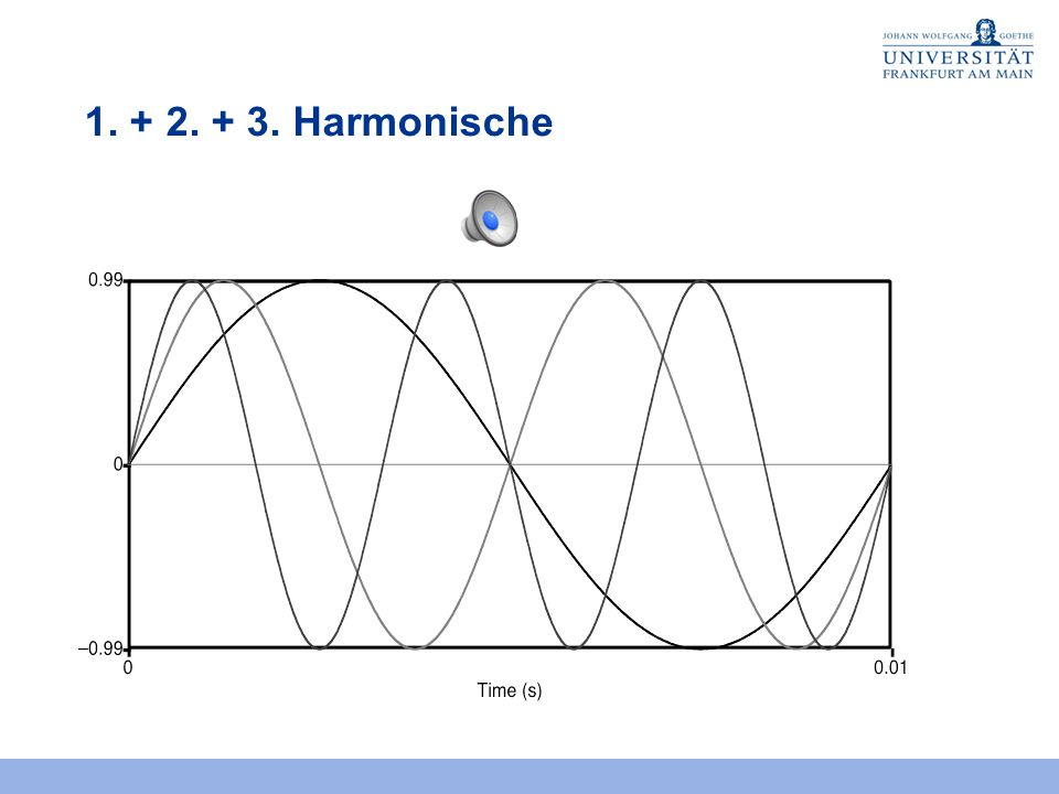 1. + 2. + 3. Harmonische