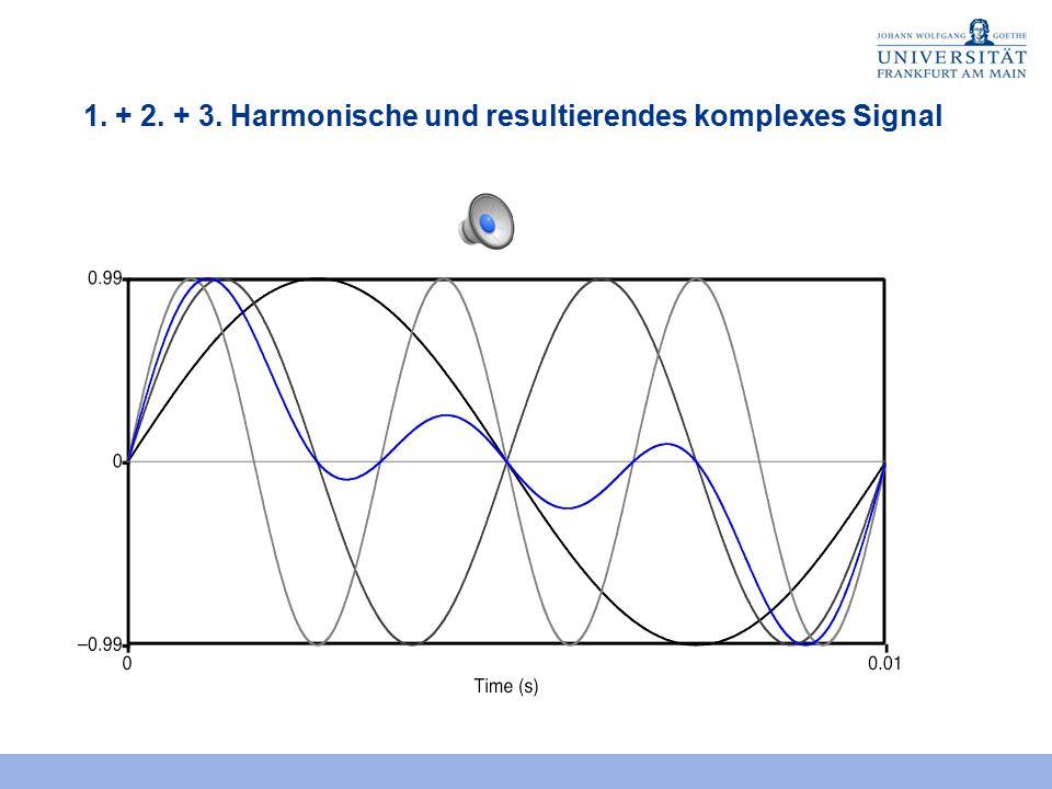 1. + 2. + 3. Harmonische und resultierendes komplexes Signal