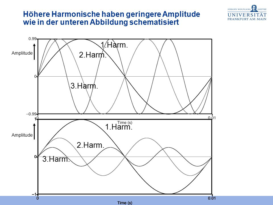 Höhere Harmonische haben geringere Amplitude wie in der unteren Abbildung schematisiert