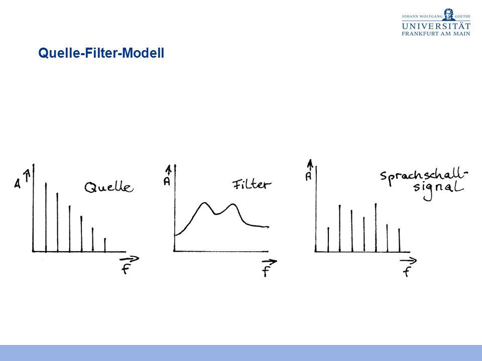 Quelle-Filter-Modell