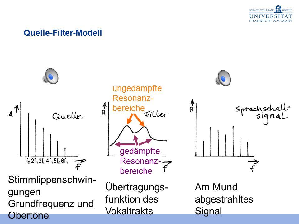 Stimmlippenschwin- gungen Grundfrequenz und Obertöne