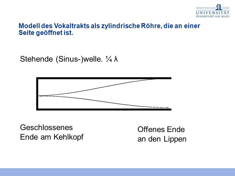 Stehende (Sinus-)welle. ¼ λ