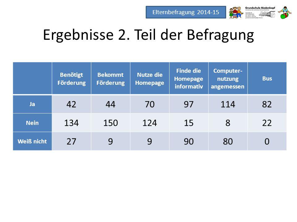Ergebnisse 2. Teil der Befragung