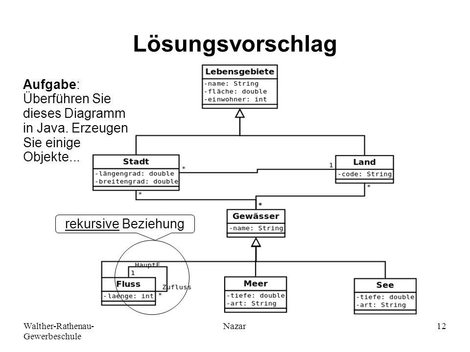 Ahmad-Nessar Nazar Lösungsvorschlag. Aufgabe: Überführen Sie dieses Diagramm in Java. Erzeugen Sie einige Objekte...