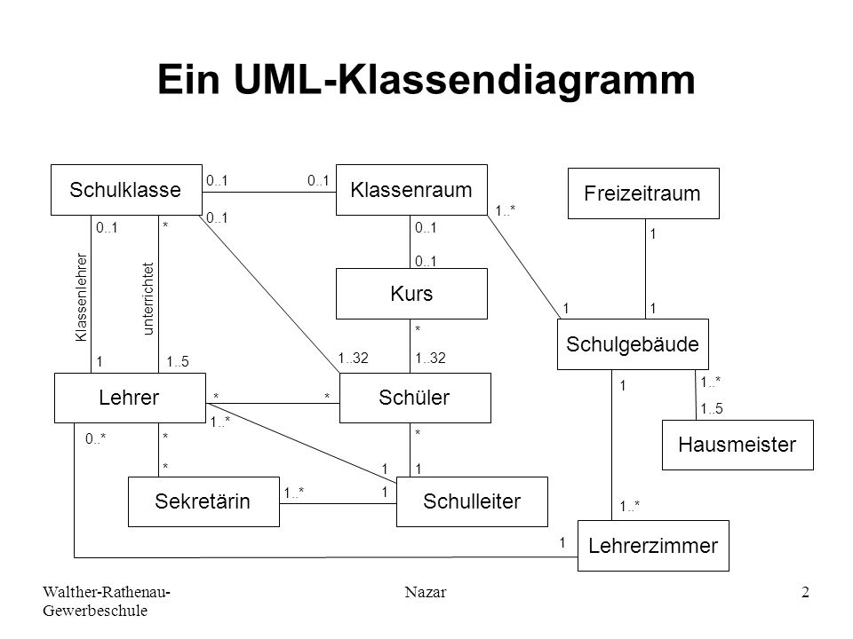 Ein UML-Klassendiagramm