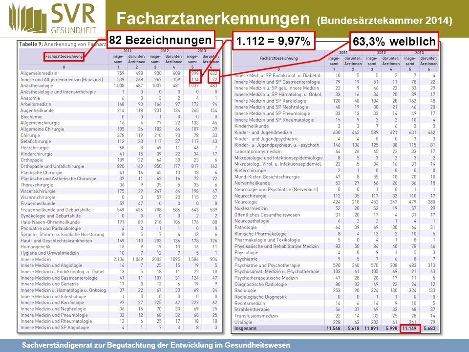 Facharztanerkennungen (Bundesärztekammer 2014)