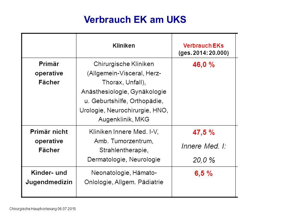 Verbrauch EK am UKS 46,0 % 47,5 % Innere Med. I: 20,0 % 6,5 %
