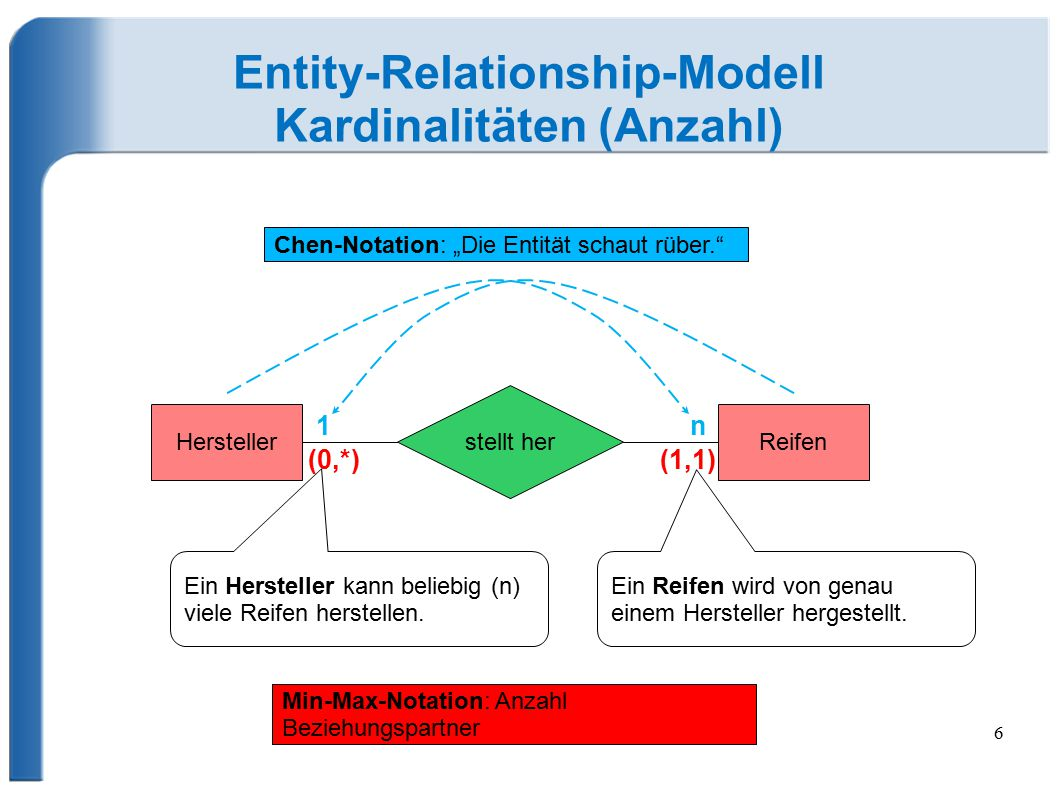 Entity-Relationship-Modell Kardinalitäten (Anzahl)