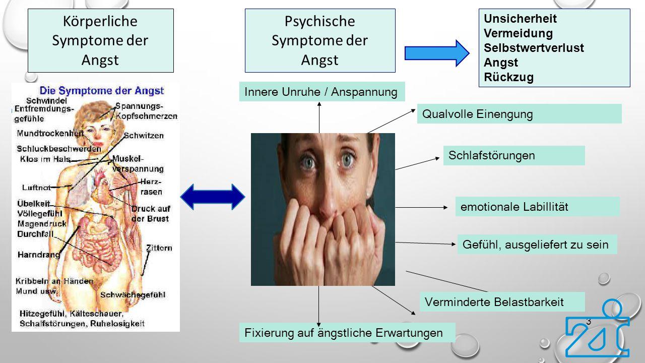 Körperliche Symptome der Angst Psychische Symptome der Angst