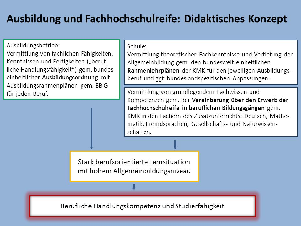 Ausbildung und Fachhochschulreife: Didaktisches Konzept
