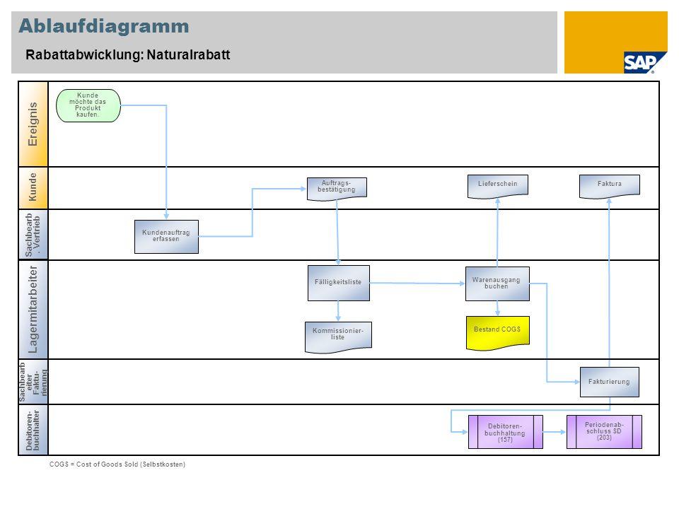 Ablaufdiagramm Rabattabwicklung: Naturalrabatt Ereignis