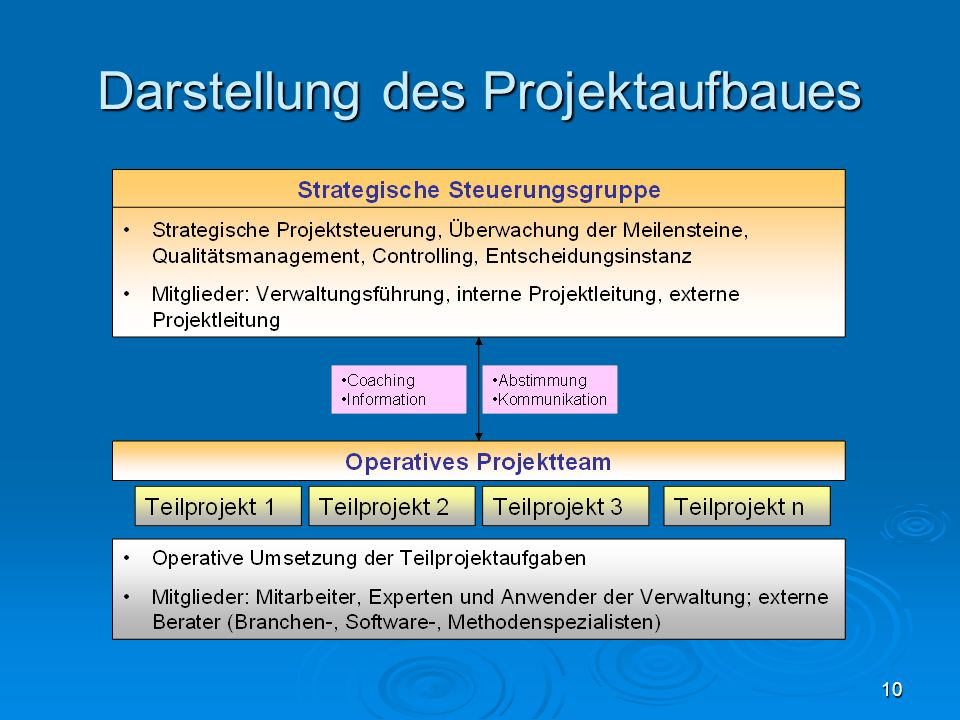 Darstellung des Projektaufbaues