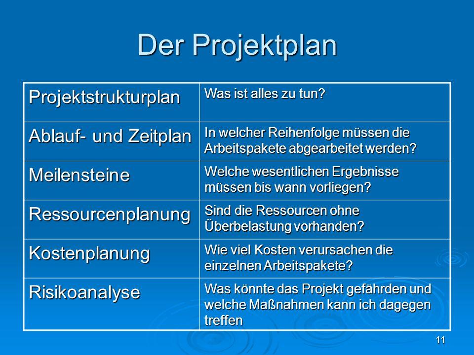 Der Projektplan Projektstrukturplan Ablauf- und Zeitplan Meilensteine