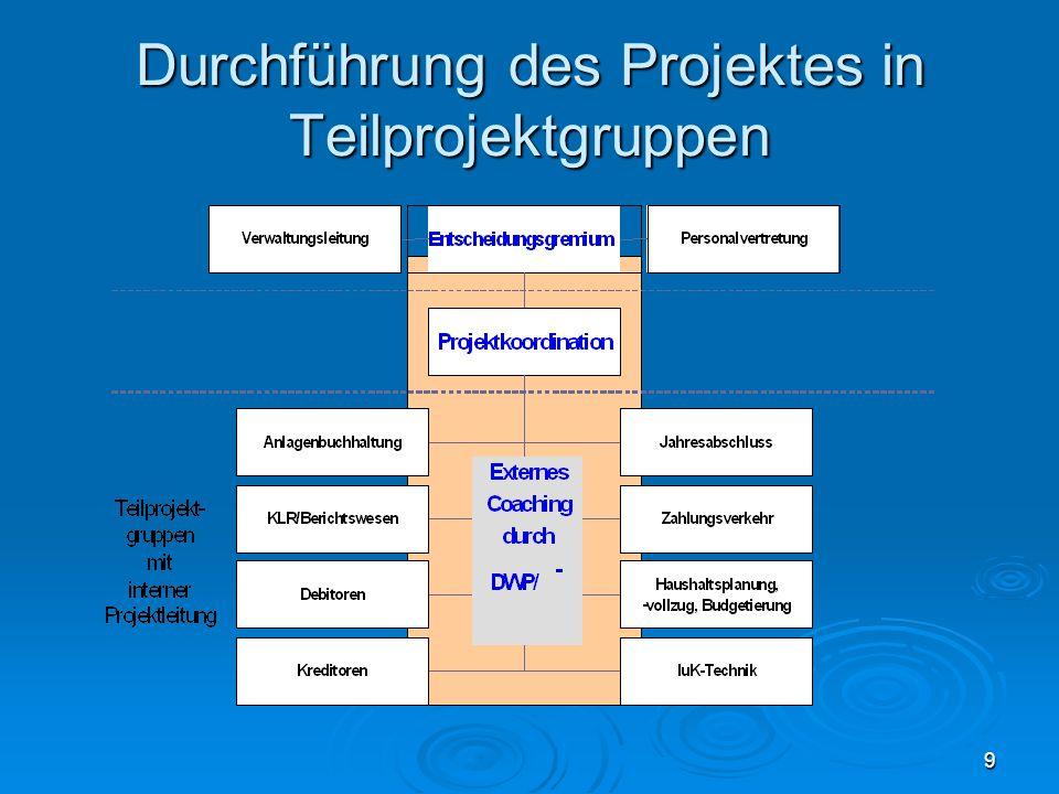 Durchführung des Projektes in Teilprojektgruppen