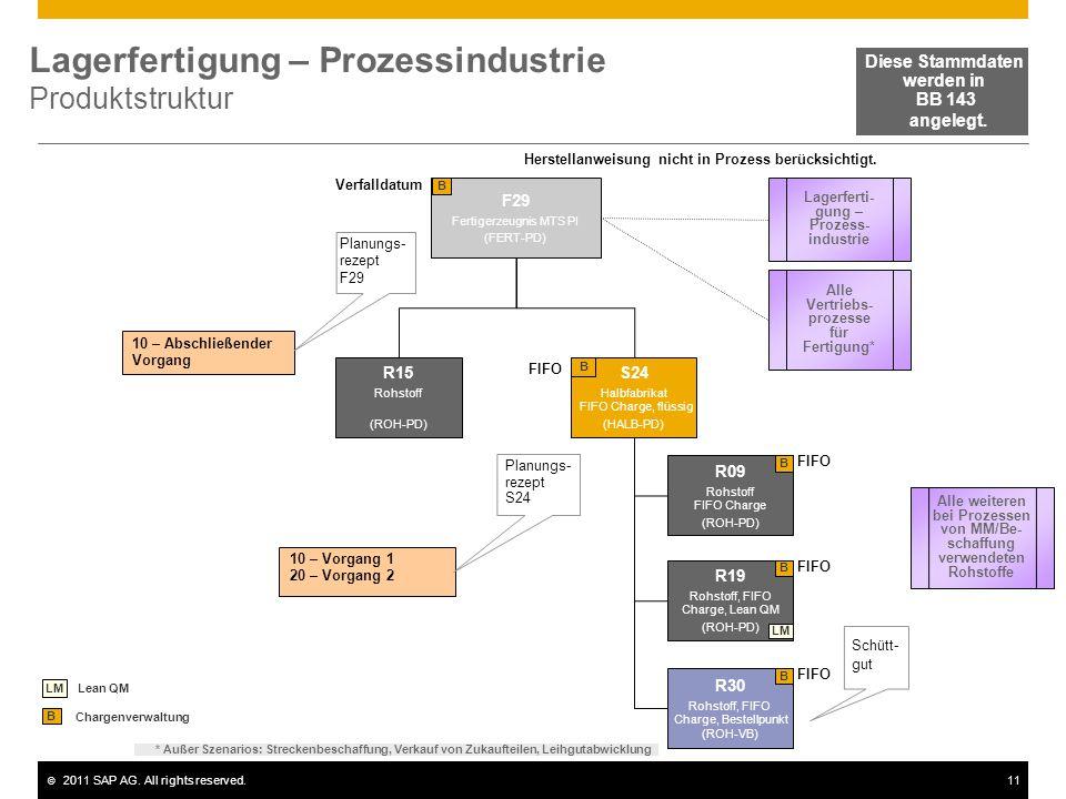 Lagerfertigung – Prozessindustrie Produktstruktur