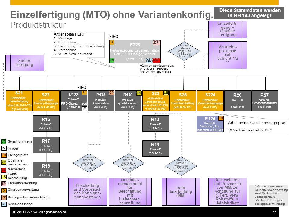 Einzelfertigung (MTO) ohne Variantenkonfig. Produktstruktur
