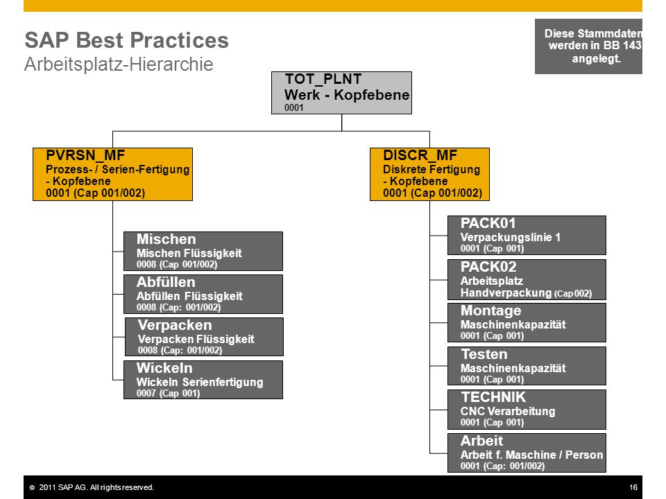 SAP Best Practices Arbeitsplatz-Hierarchie