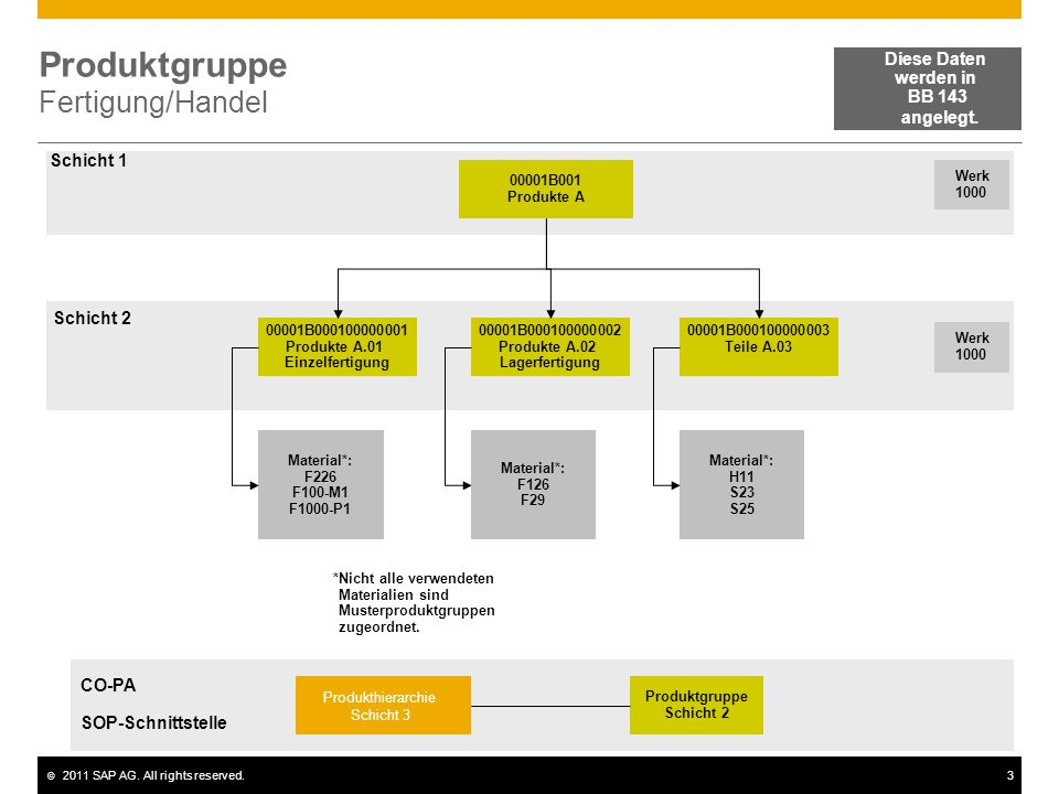 Produktgruppe Fertigung/Handel