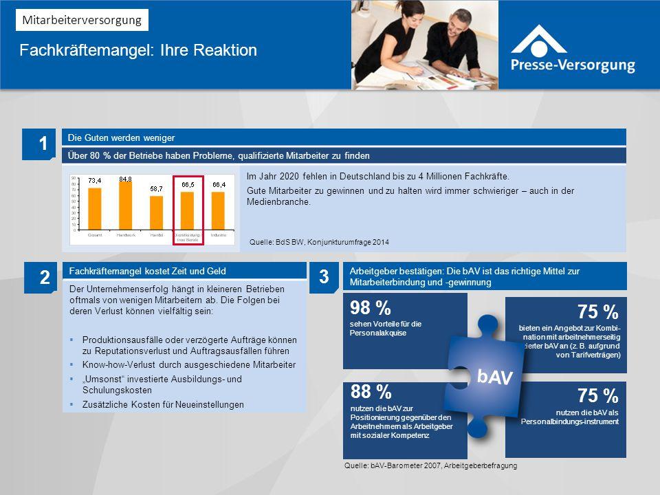 1 2 3 98 % 75 % bAV 88 % 75 % Fachkräftemangel: Ihre Reaktion