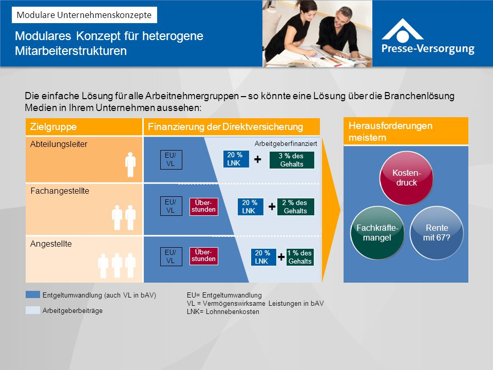 + + + + Modulares Konzept für heterogene Mitarbeiterstrukturen