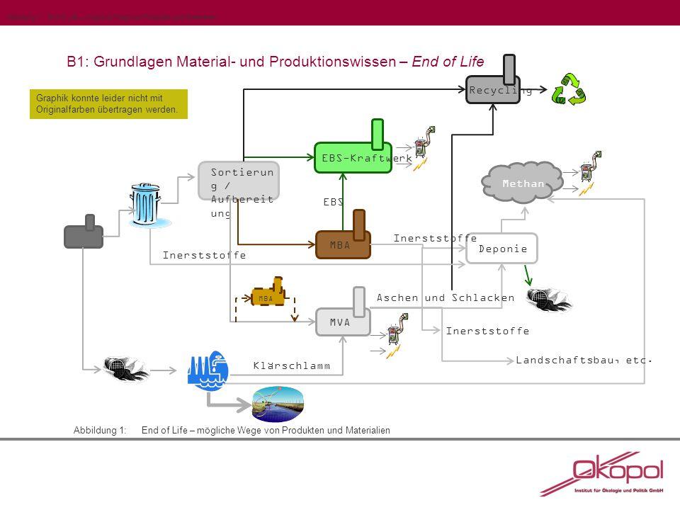 B1: Grundlagen Material- und Produktionswissen – End of Life