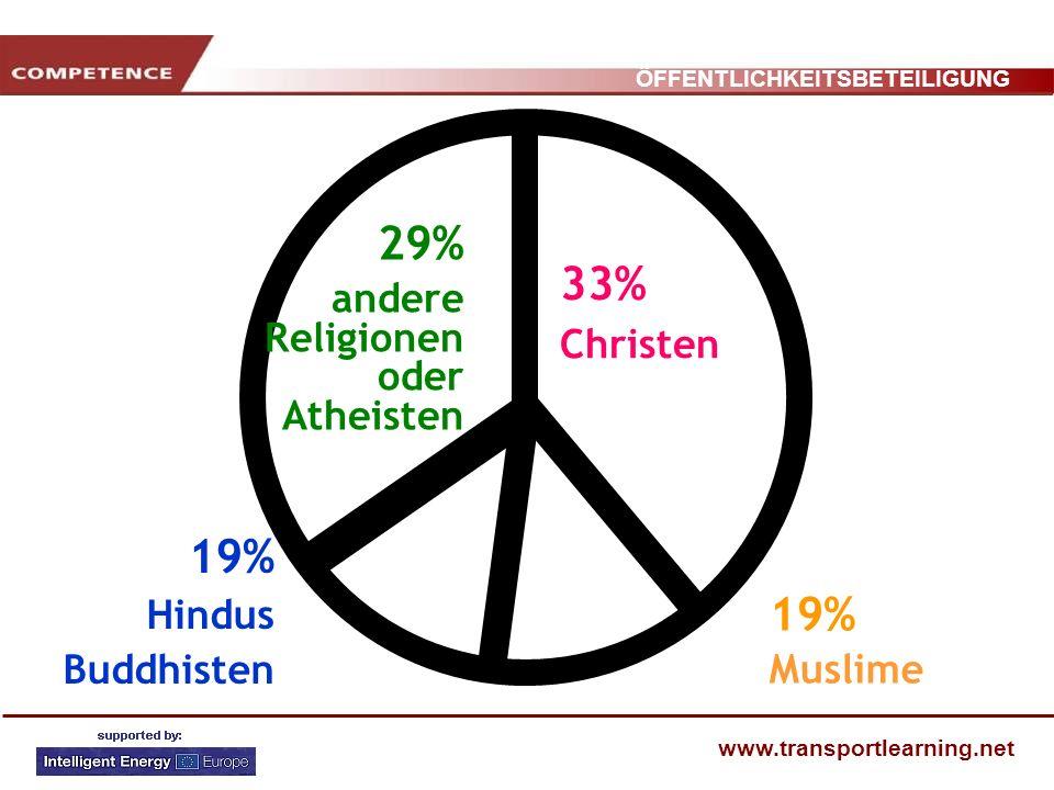 29% 33% 19% 19% andere Religionen oder Atheisten Christen Hindus