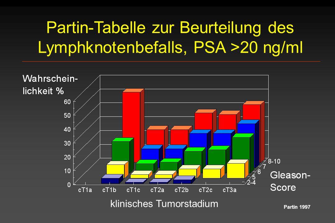 Partin-Tabelle zur Beurteilung des Lymphknotenbefalls, PSA >20 ng/ml