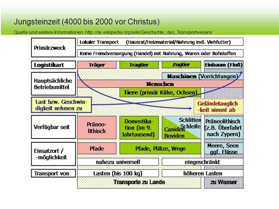 Jungsteinzeit (4000 bis 2000 vor Christus)