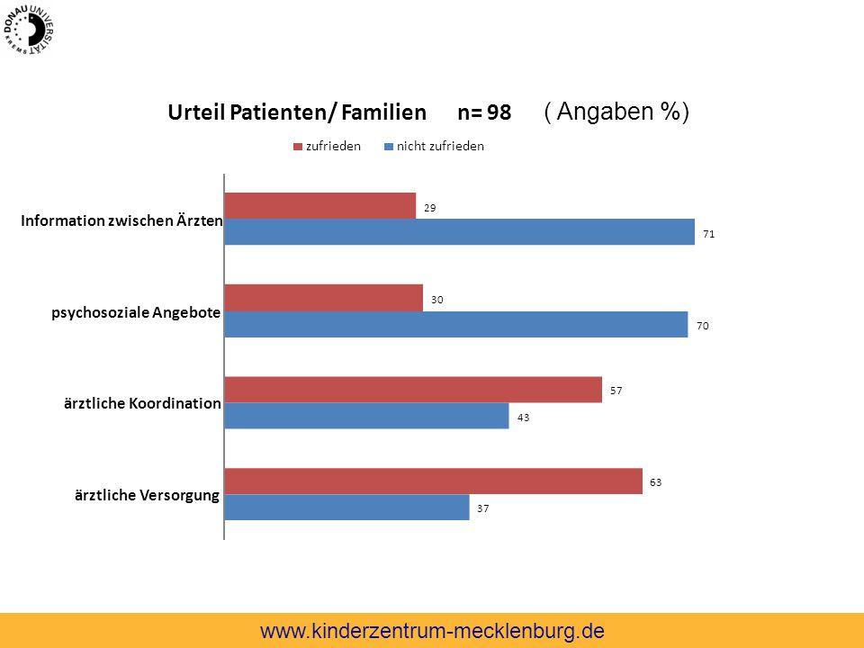 Urteil Patienten/ Familien n= 98 ( Angaben %)