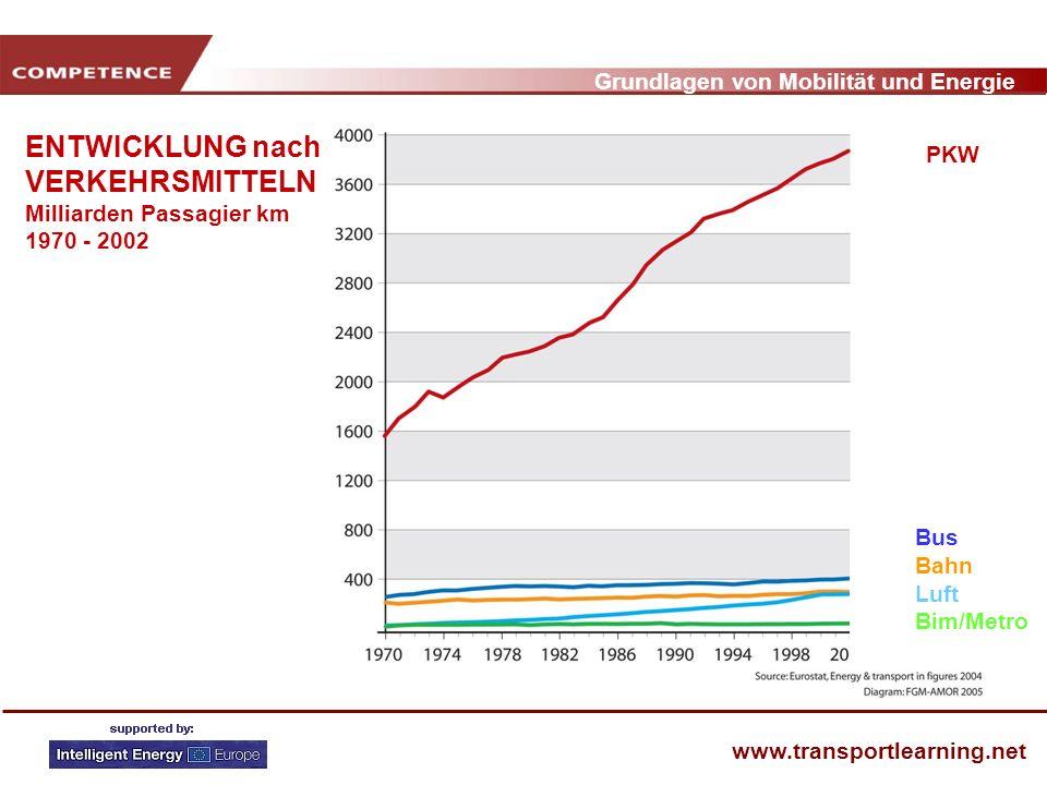 ENTWICKLUNG nach VERKEHRSMITTELN Milliarden Passagier km 1970 - 2002