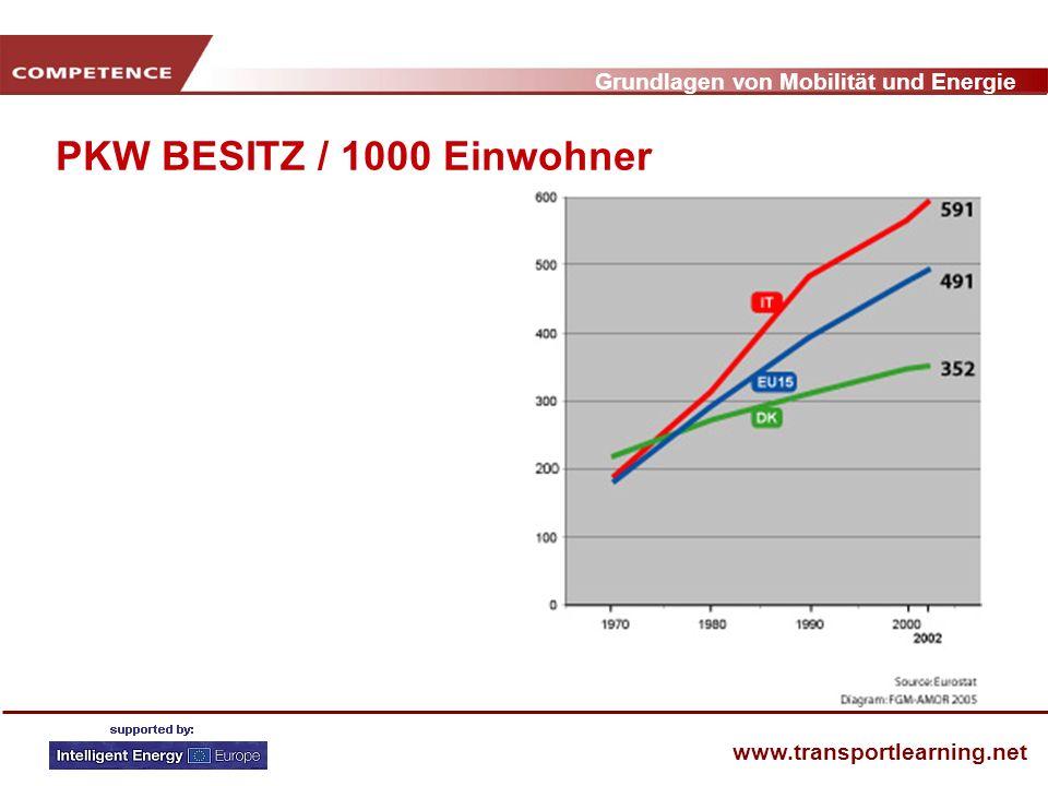PKW BESITZ / 1000 Einwohner