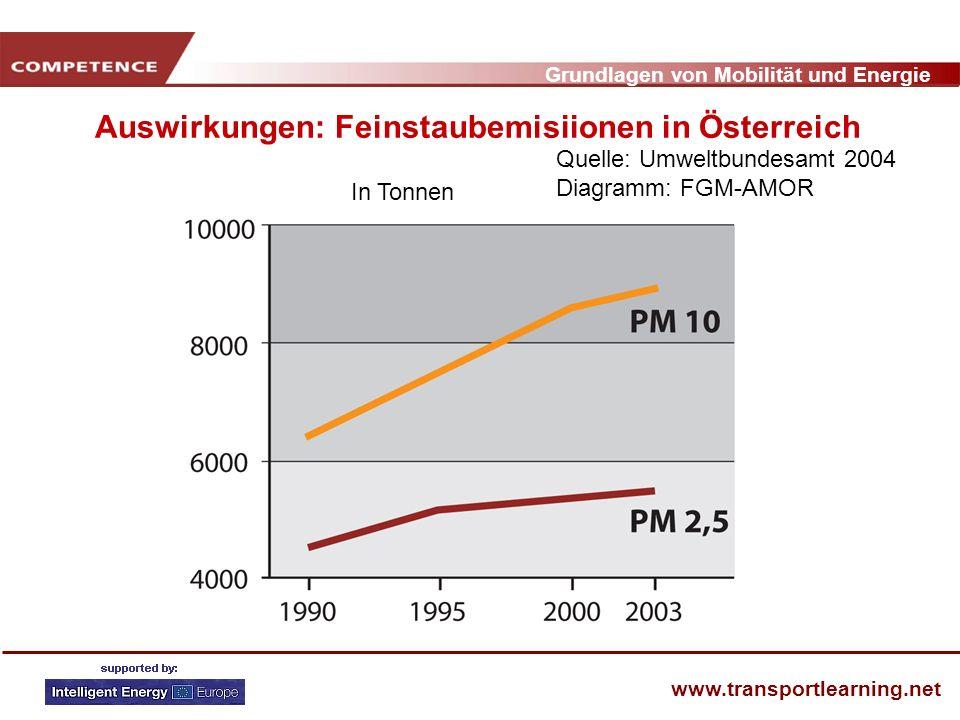 Auswirkungen: Feinstaubemisiionen in Österreich