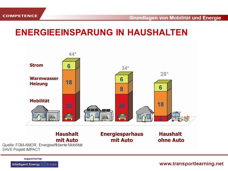 ENERGIEEINSPARUNG IN HAUSHALTEN