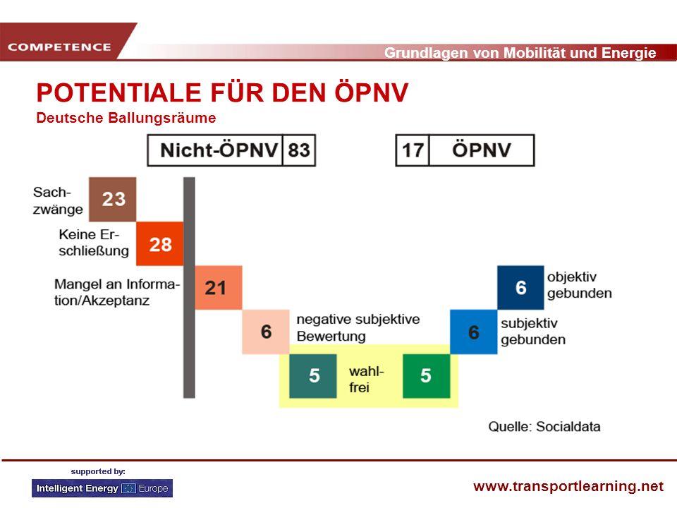 POTENTIALE FÜR DEN ÖPNV Deutsche Ballungsräume