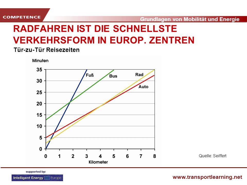 RADFAHREN IST DIE SCHNELLSTE VERKEHRSFORM IN EUROP. ZENTREN