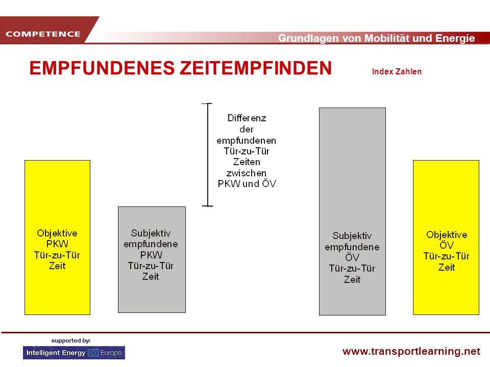 EMPFUNDENES ZEITEMPFINDEN Index Zahlen