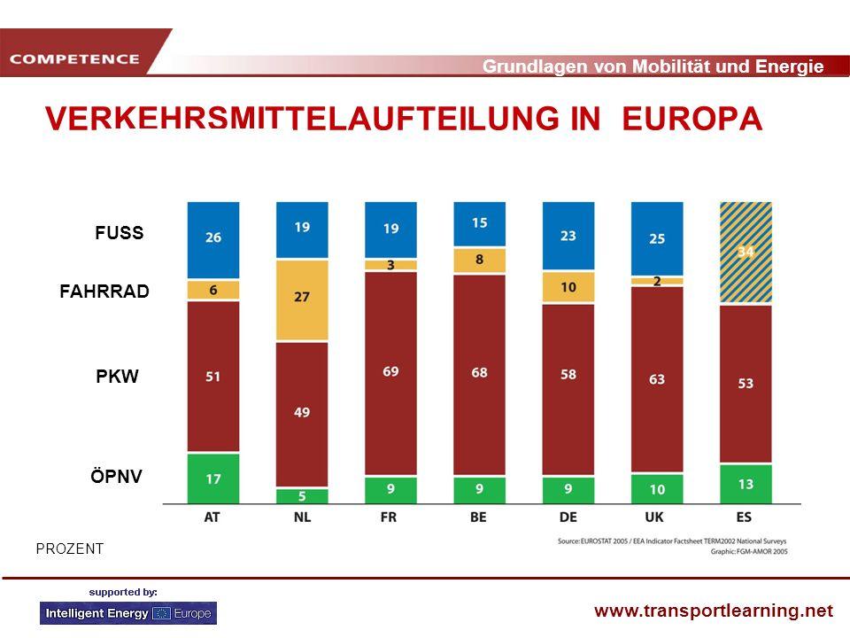 VERKEHRSMITTELAUFTEILUNG IN EUROPA