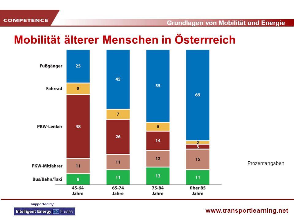 Mobilität älterer Menschen in Österrreich