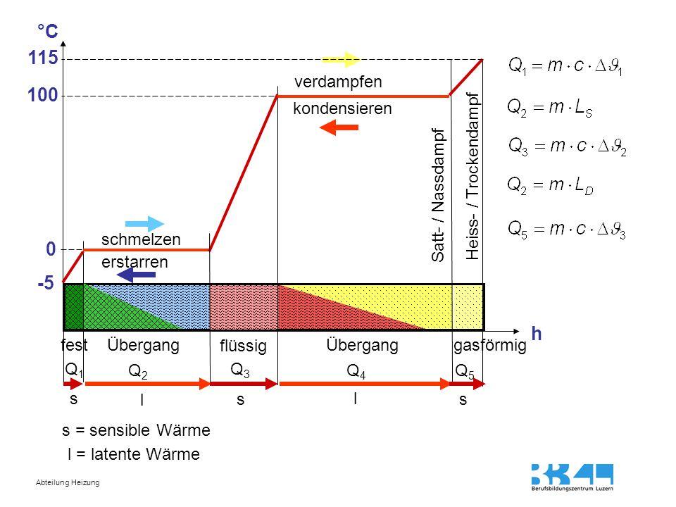 °C 115 100 -5 h verdampfen kondensieren Heiss- / Trockendampf