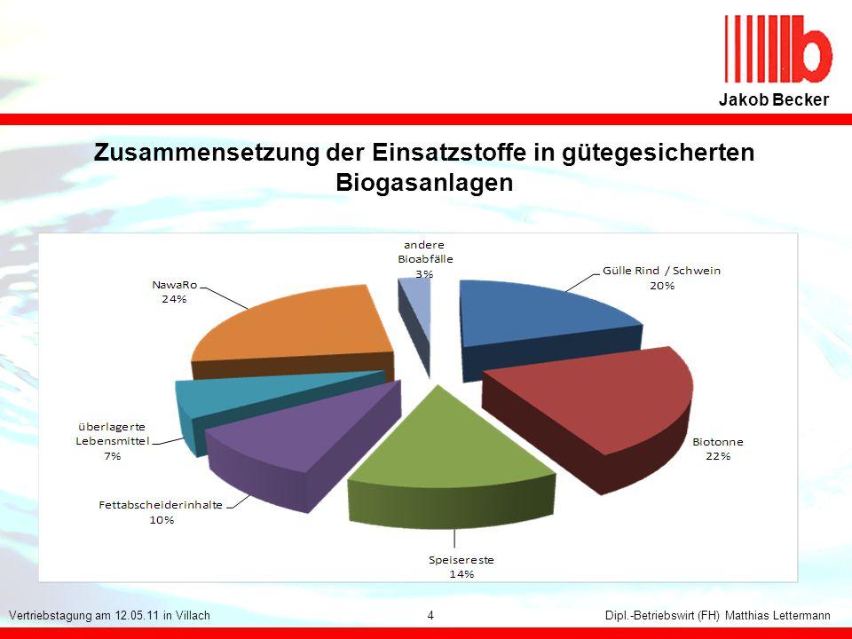 Zusammensetzung der Einsatzstoffe in gütegesicherten Biogasanlagen